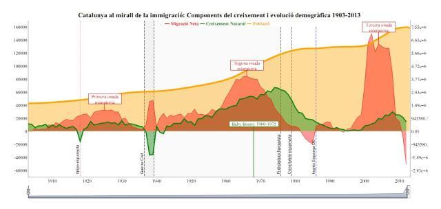 immigració
