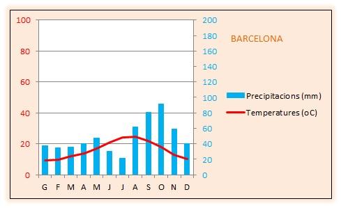 Climograma_Barcelona