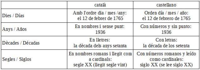 escriure_dates01